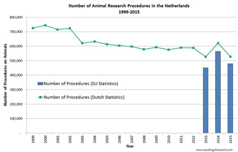 The Netherlands Publishes 2015 Animal Research Statistics