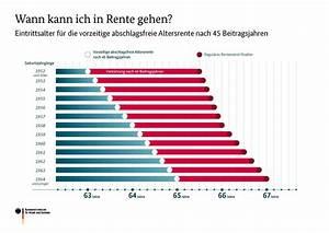 Flexi Rente Mit 63 : rente mit 63 macht bessere hinzuverdienstgrenzen dringlich versicherungsjournal deutschland ~ Frokenaadalensverden.com Haus und Dekorationen