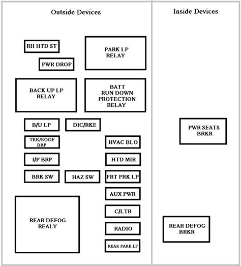 chevrolet impala 2000 2006 fuse box diagram