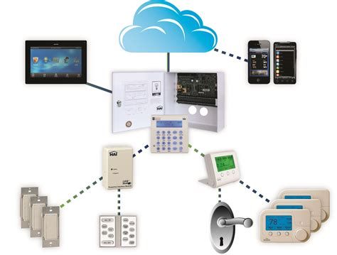 home automation systems home automation system 28 images top 10 benefits of automating your home home automation