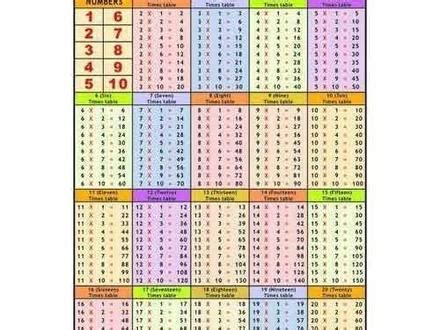 40 Tables 1 To 20 For Kids, Multiplication Table Rhymes 1