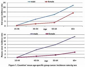 The association between population aging and oral and ...