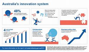 Australian Innovation System Report 2017