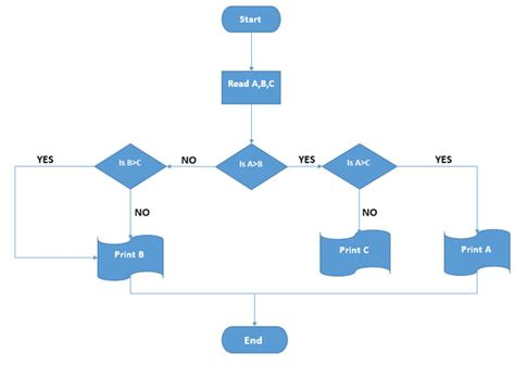 create stunning flowcharts  microsoft word