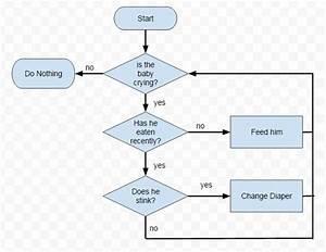 google flow chart flow chart template google docs best With google docs add flowchart