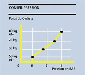 Pression Des Pneus : page technique pression de gonflage du pneu ~ Medecine-chirurgie-esthetiques.com Avis de Voitures