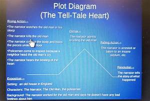The Tell Tale Heart Plot Diagram