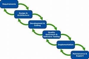 Agile Life Cycle Diagram