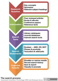 journal  infographic google search instruction