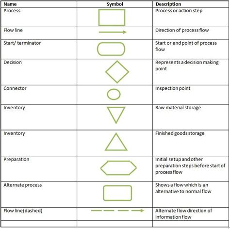 flowchart symbols defined google search process flow