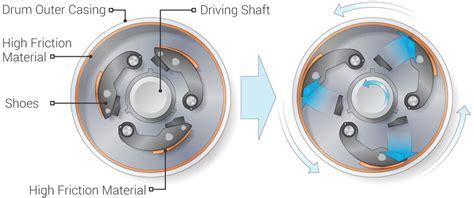 How Does A Centrifugal Clutch Work? What Are The Pros And