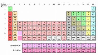 Periodic Table Development Modern Elements Organization Atomic