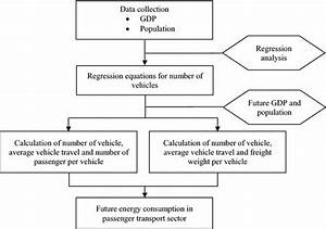 Flow Diagram Of Energy Demand Projection In The Passenger