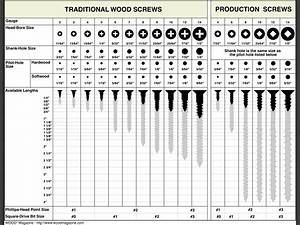 Woodworking Charts Pdf Learn How