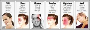 Tmj Chart Unraveling The Mystery Of Headaches Wright Physical Therapy