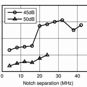 Tx-Rx isolation of dual-notch balanced EB duplexer with ...