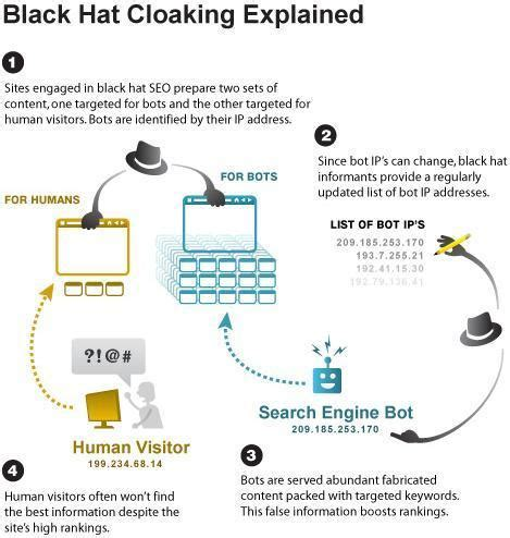 Seo Terms by What Is Cloaking In Seo Should You Do Cloaking