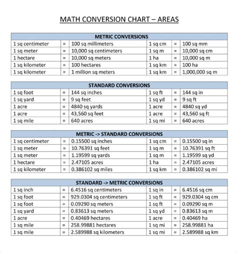 metric conversion chart templates   word excel  documents