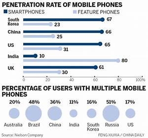 Poll shows smartphones dominate mobile market|Industries ...