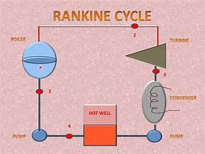 Learn And Grow    Rankine Cycle  P