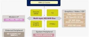 Apple A9 Block Diagram