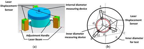 sensors  full text calibration  laser beam