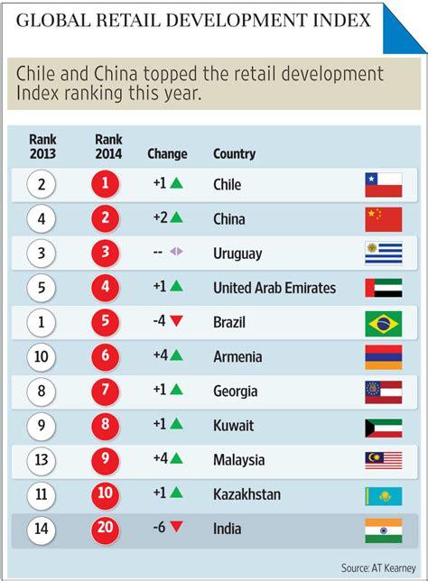 grdi rankings indias profile  destination  retail