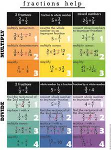 Multiplying and Dividing Fraction Cheat Sheet