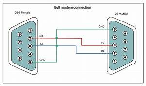 All You Have To Learn About Serial Connector Pinouts