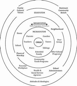 Bronfenbrenner U0026 39 S Ecological Systems Theory Model