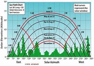 Charting The Sun U0026 39 S Motion In Relation To Your Home And