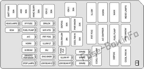 Fuse Box Diagram Suzuki Forenza Reno