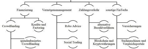 In diese 4 Kategorien lassen sich Finanztechnologie ...