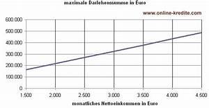 Monatliche Rate Berechnen Formel : maximale baufinanzierungssumme ~ Themetempest.com Abrechnung