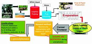 Valorization Of Industrial Waste And By