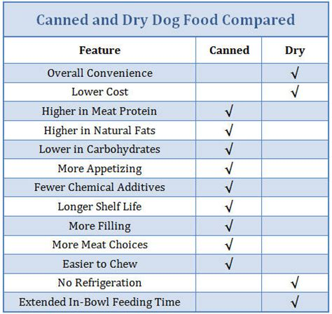 Canned Or Dry Dog Food  What's The Better Choice?