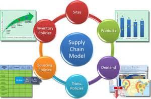supply chain management supply chain design - Supply Chain Design
