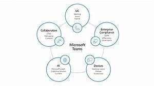 Innovations And Opportunities With Microsoft Teams - Us Partner Community Blog