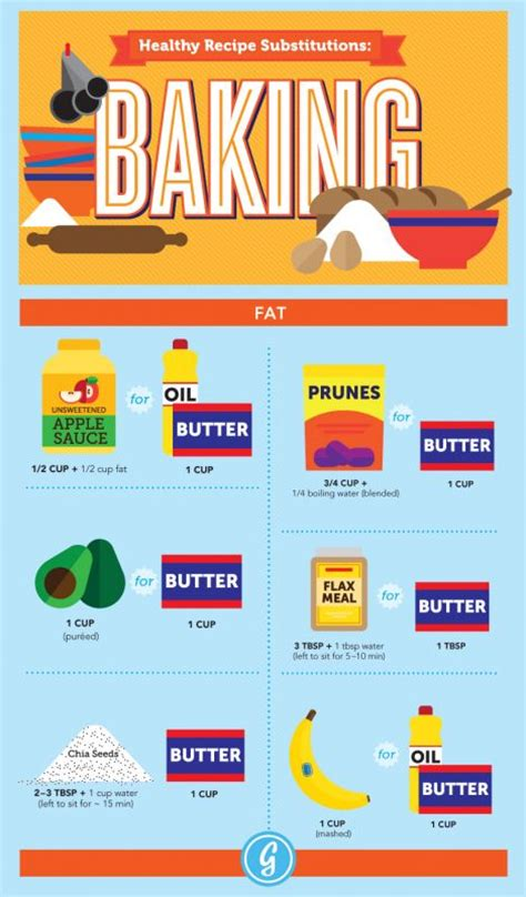 butter substitute for baking infographic healthy baking substitutions mindful yoga health