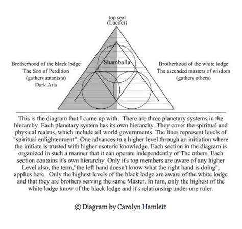 Illuminati Plans by Carolyn Hamlett Exposes The Illuminati Shocking Plan To