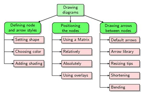 diagram  forest package tex latex stack exchange