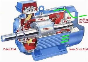 Motores De Corriente Directa  C D