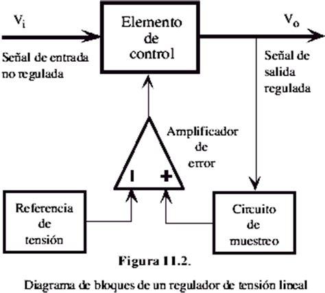 reguladores de voltaje clasificaci 243 n reguladores