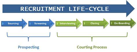 recruitment services vhr professionals