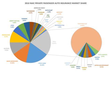 GEICO, Amtrust, Progressive auto insurance market share ...