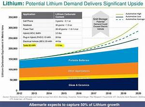 The Likely Provider of Lithium for Tesla's Gigafactory ...