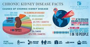 Chronic Kidney Disease : Are You At Risk? - Villa Medica