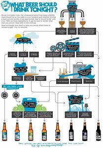 Beer Flow Chart