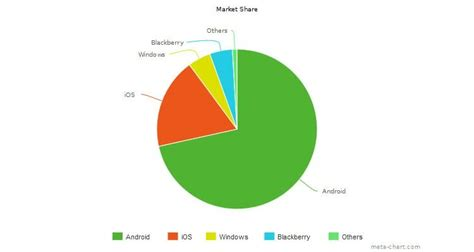 android vs ios market share quelle plateforme choisir pour lancer son application mobile