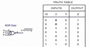 Logic Gates Diagram With Truth Table